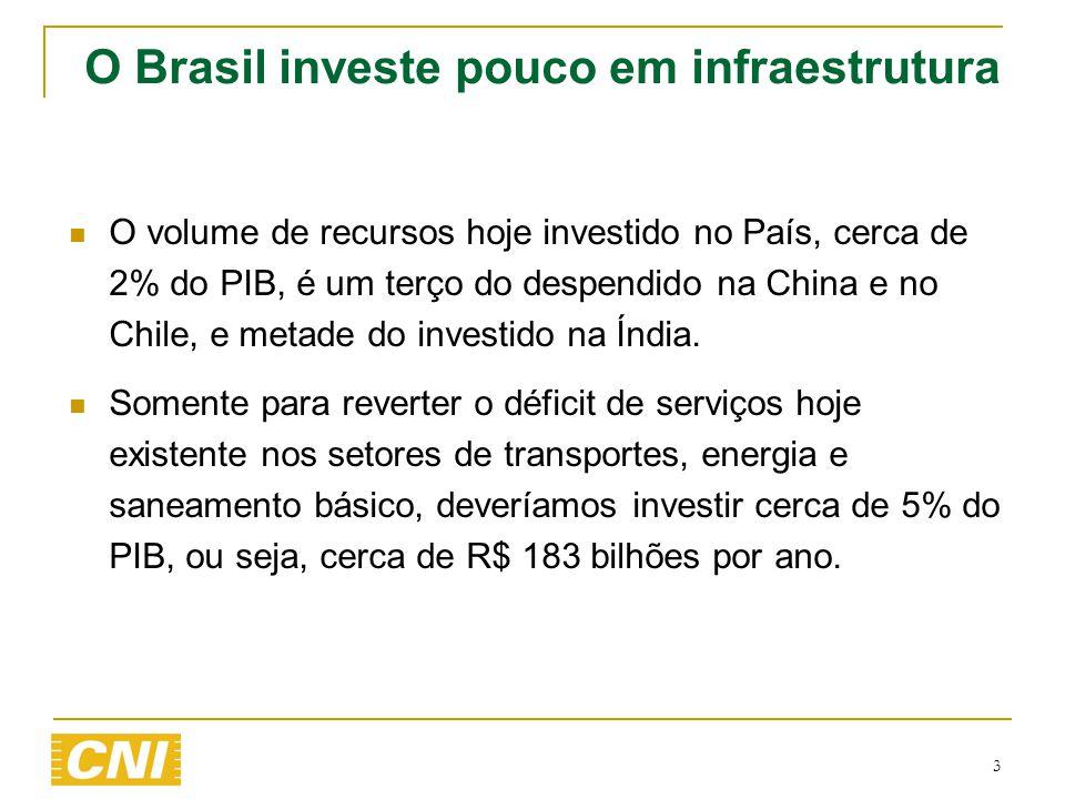 O Brasil investe pouco em infraestrutura