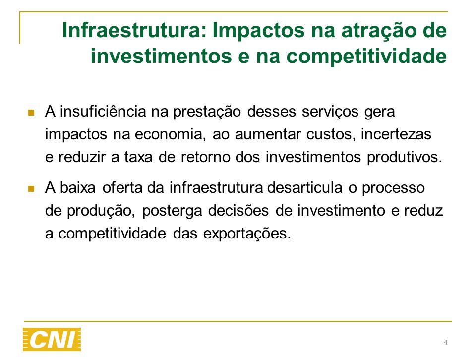 Infraestrutura: Impactos na atração de investimentos e na competitividade