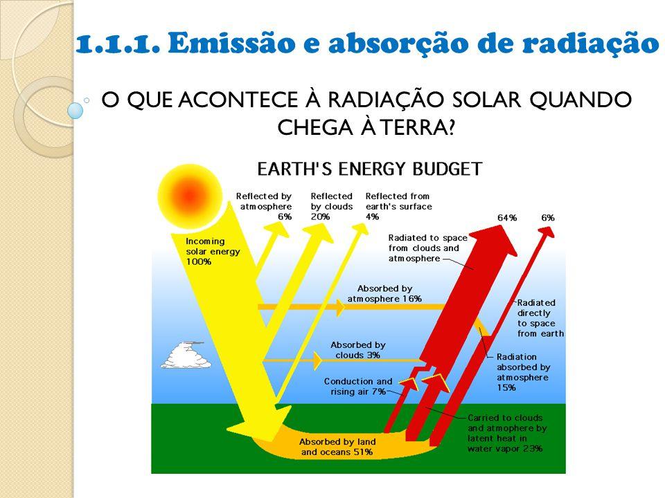 O QUE ACONTECE À RADIAÇÃO SOLAR QUANDO CHEGA À TERRA