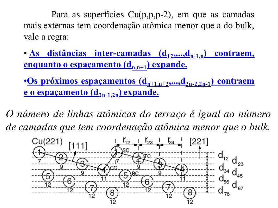 Para as superfícies Cu(p,p,p-2), em que as camadas mais externas tem coordenação atômica menor que a do bulk, vale a regra:
