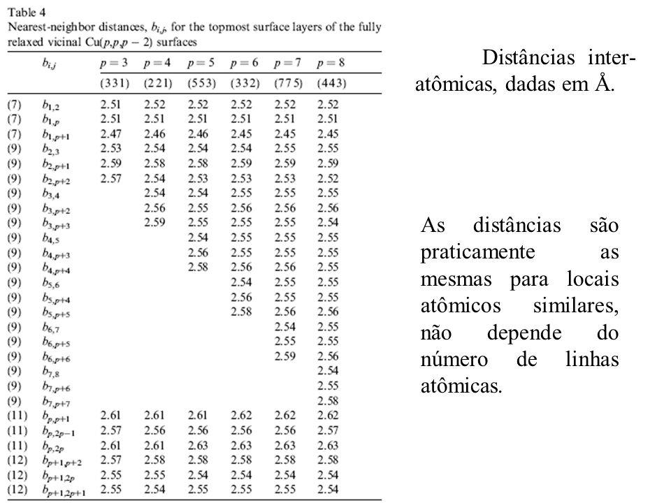 Distâncias inter-atômicas, dadas em Å.