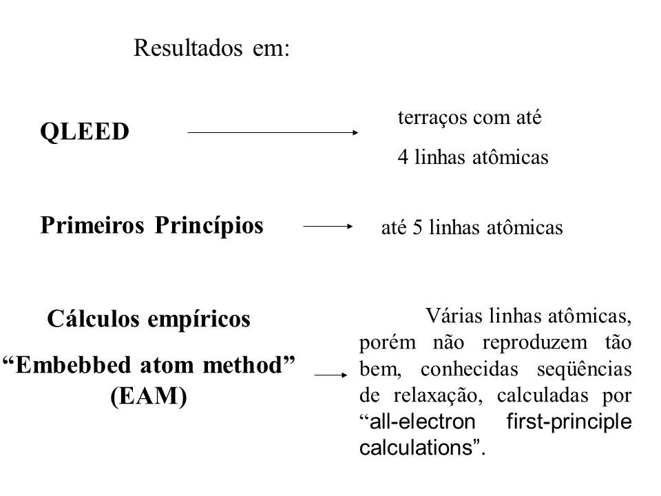 Embebbed atom method (EAM)