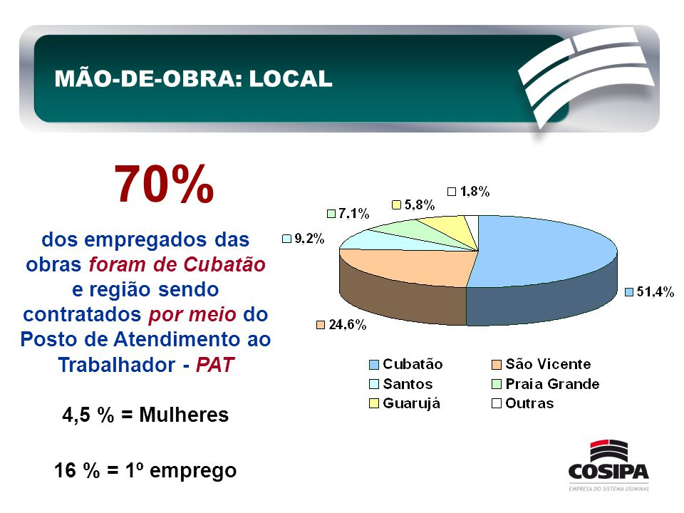 MÃO-DE-OBRA: LOCAL 70% dos empregados das obras foram de Cubatão e região sendo contratados por meio do Posto de Atendimento ao Trabalhador - PAT.