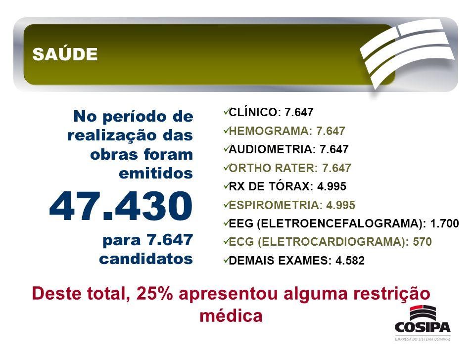 Deste total, 25% apresentou alguma restrição médica