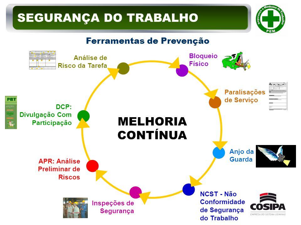 SEGURANÇA DO TRABALHO MELHORIA CONTÍNUA Ferramentas de Prevenção