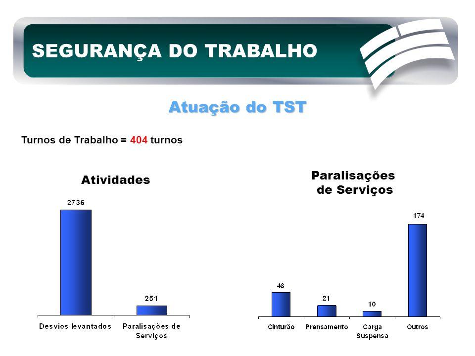 SEGURANÇA DO TRABALHO Atuação do TST Paralisações Atividades
