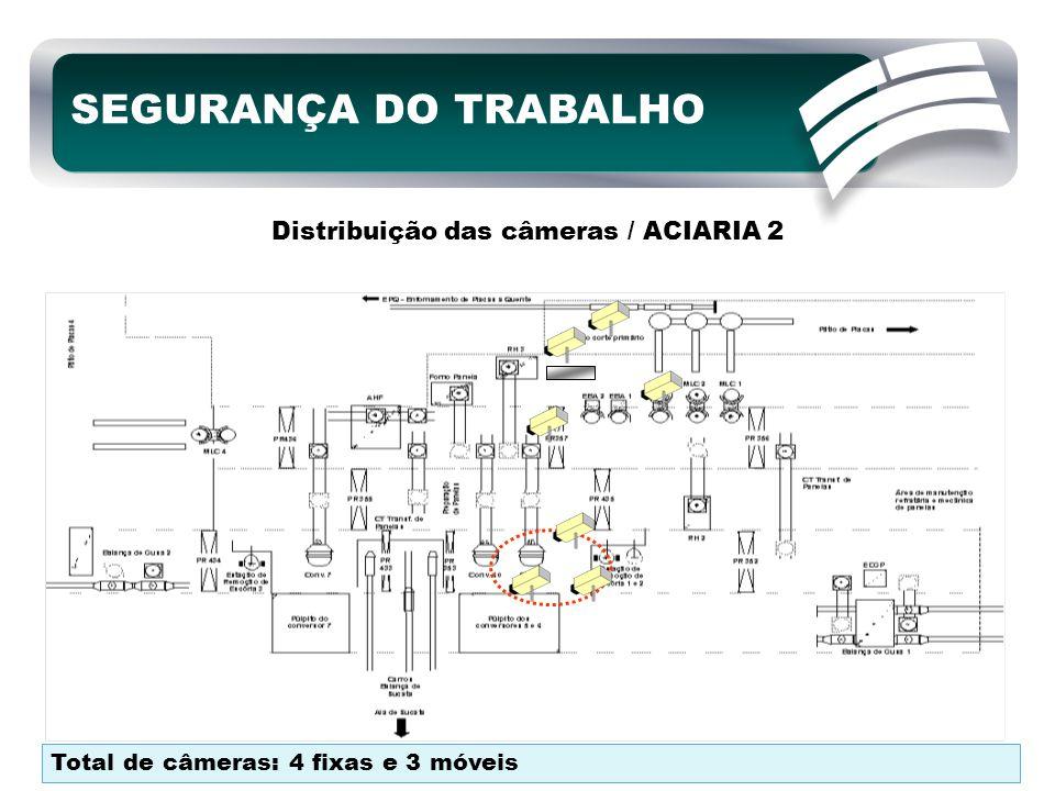 Distribuição das câmeras / ACIARIA 2