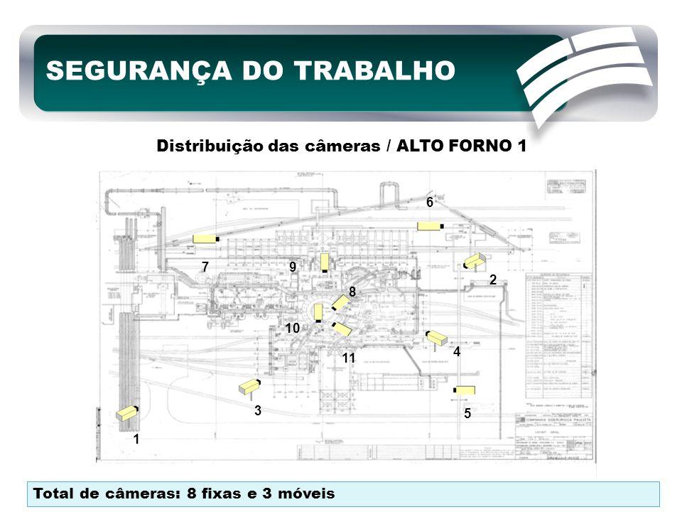 Distribuição das câmeras / ALTO FORNO 1