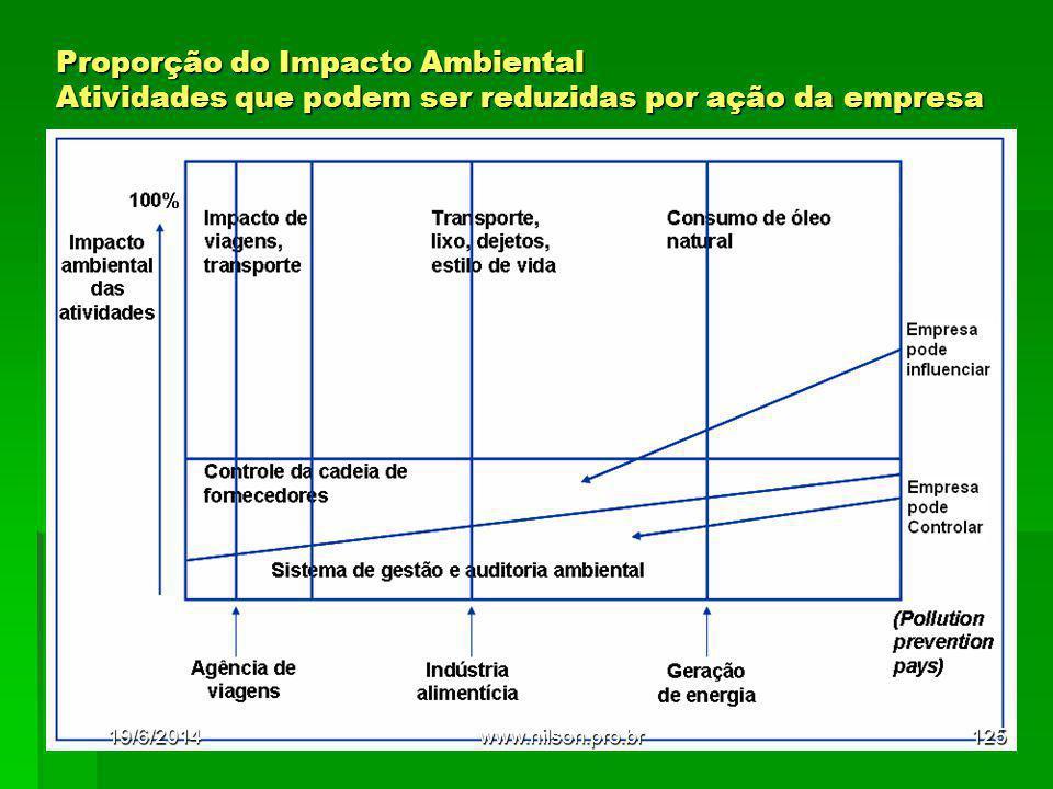 Proporção do Impacto Ambiental Atividades que podem ser reduzidas por ação da empresa