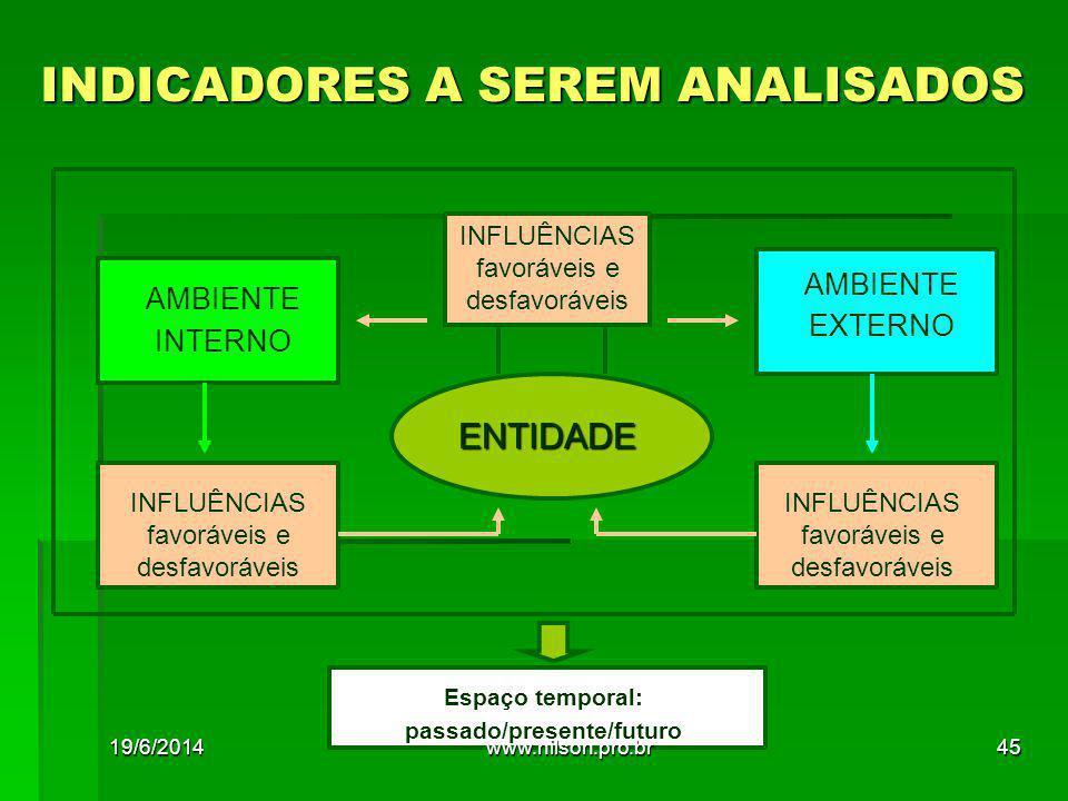 INDICADORES A SEREM ANALISADOS
