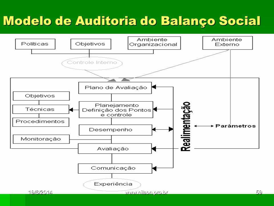 Modelo de Auditoria do Balanço Social