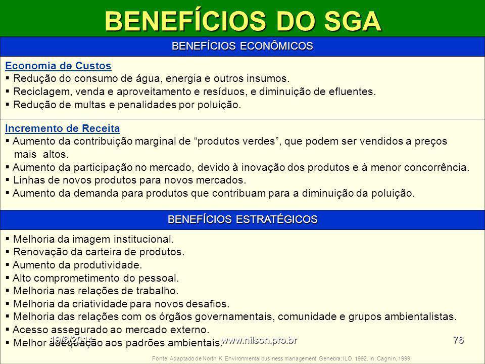 BENEFÍCIOS DO SGA BENEFÍCIOS ECONÔMICOS Economia de Custos