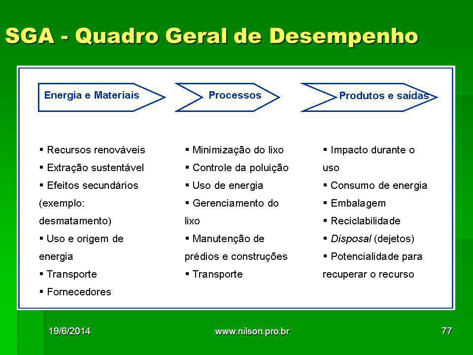 SGA - Quadro Geral de Desempenho