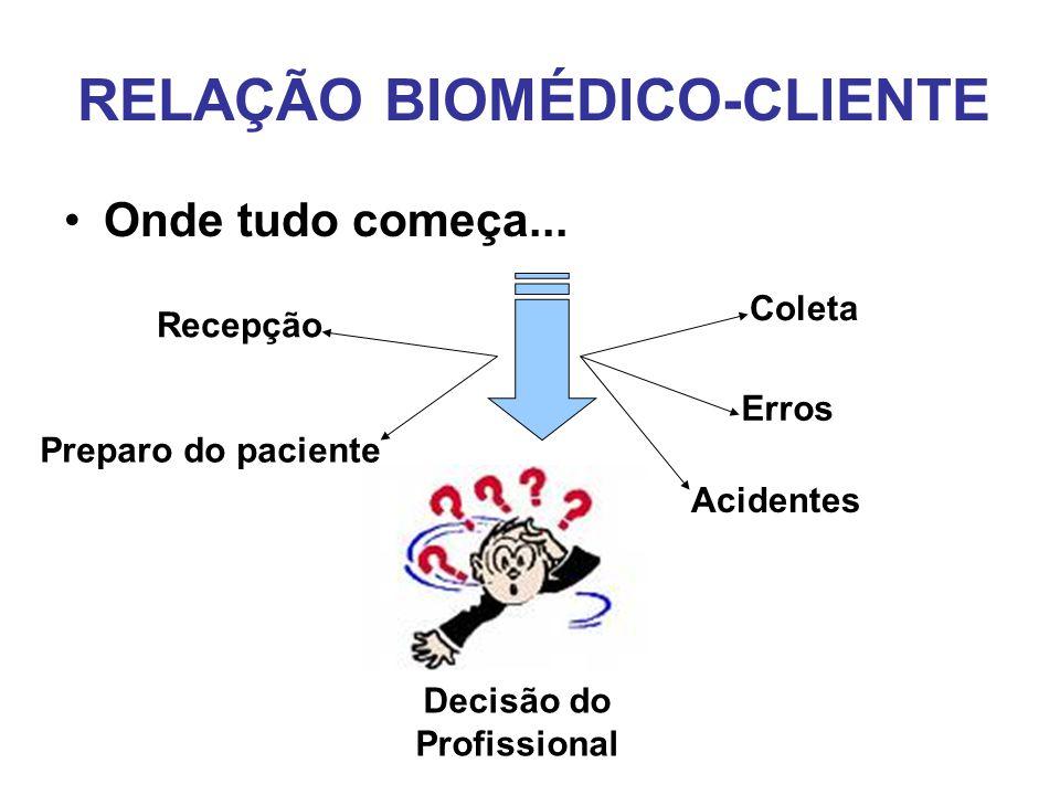 RELAÇÃO BIOMÉDICO-CLIENTE