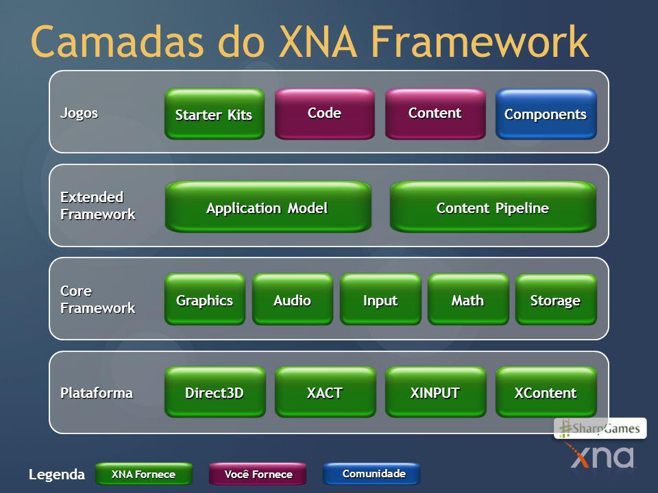 Camadas do XNA Framework