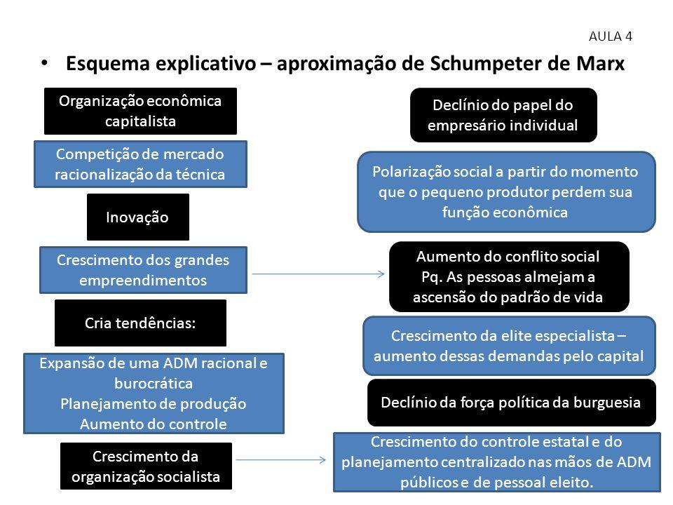Esquema explicativo – aproximação de Schumpeter de Marx