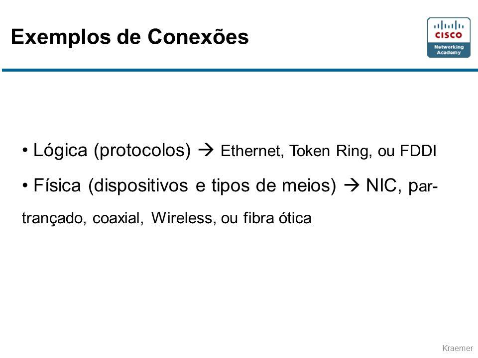 Exemplos de Conexões Lógica (protocolos)  Ethernet, Token Ring, ou FDDI.