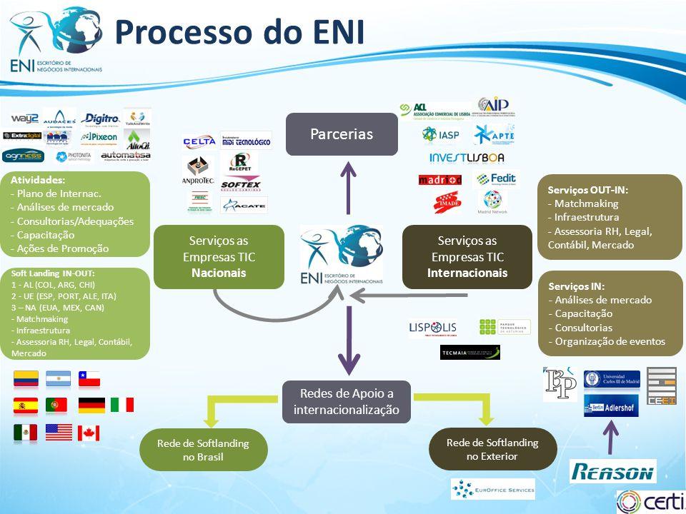 Processo do ENI Parcerias Serviços as Empresas TIC Nacionais