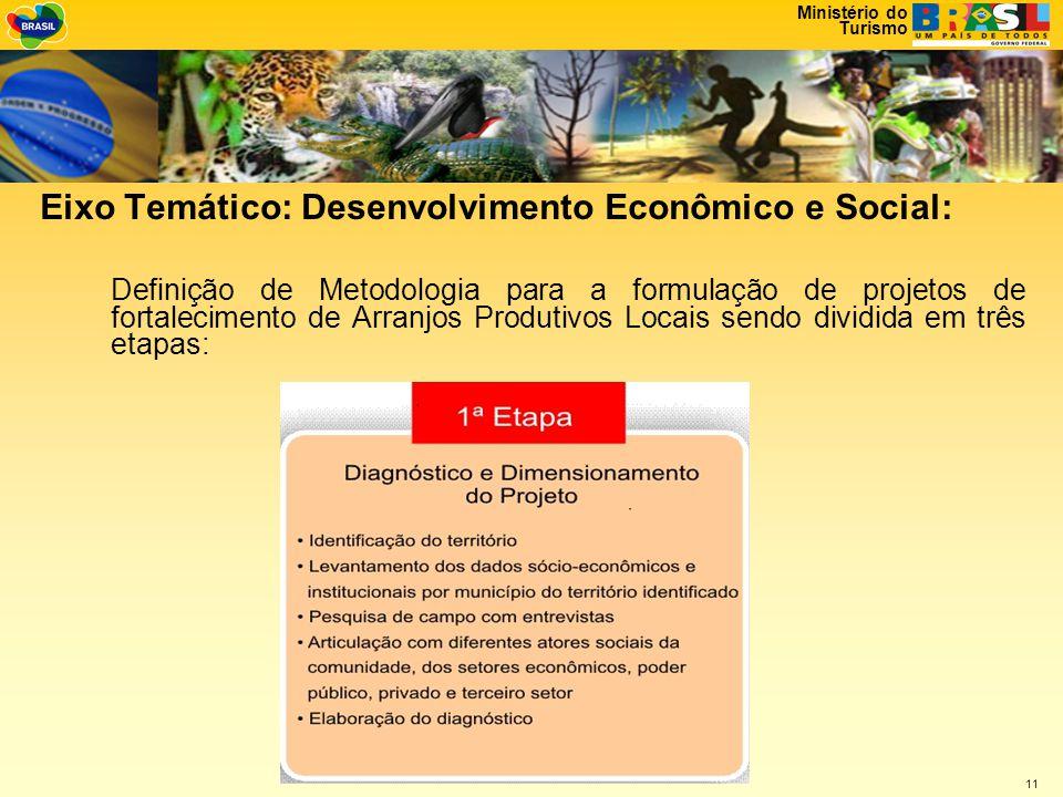 Eixo Temático: Desenvolvimento Econômico e Social: