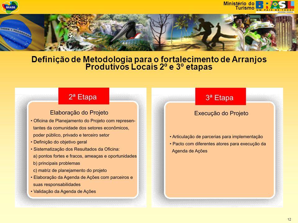 Definição de Metodologia para o fortalecimento de Arranjos Produtivos Locais 2º e 3º etapas