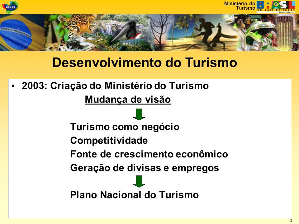 Desenvolvimento do Turismo