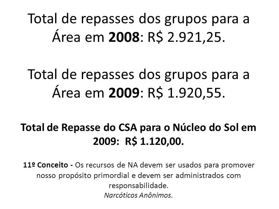 Total de repasses dos grupos para a Área em 2008: R$ 2. 921,25