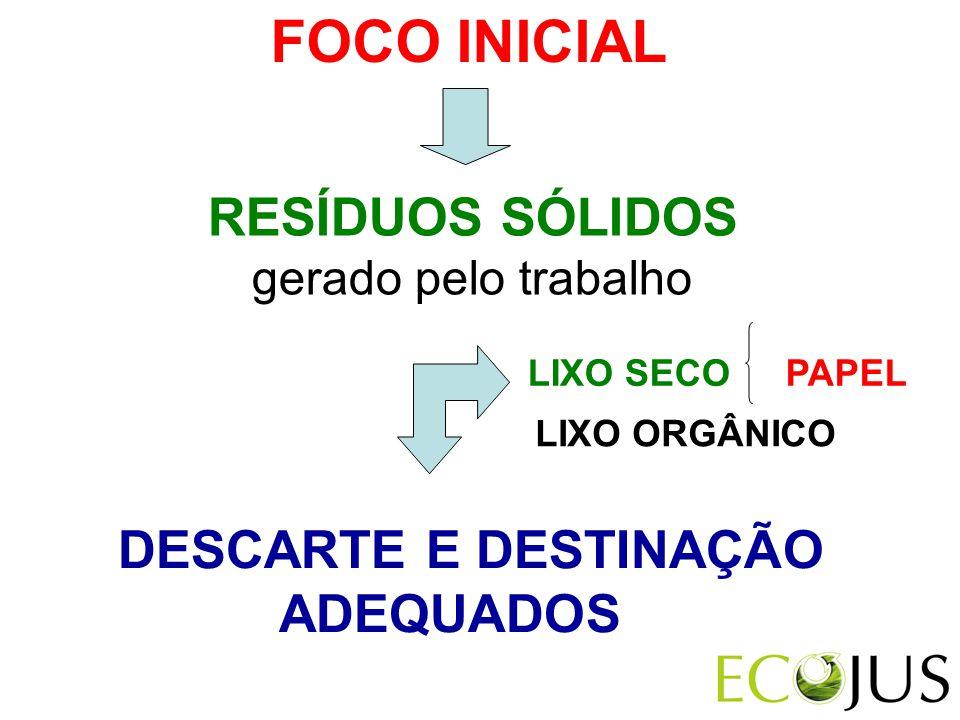 FOCO INICIAL RESÍDUOS SÓLIDOS DESCARTE E DESTINAÇÃO ADEQUADOS