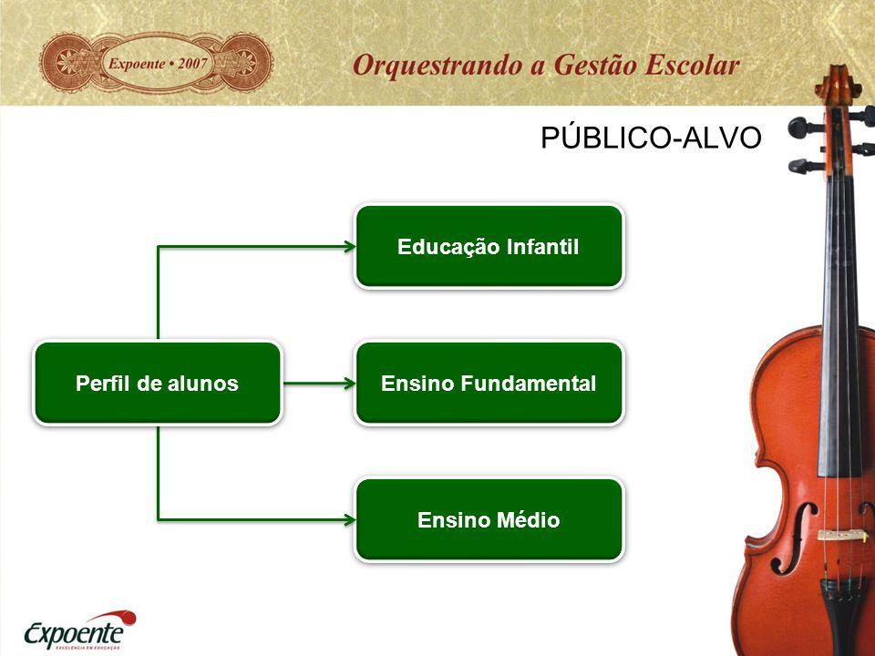 PÚBLICO-ALVO Educação Infantil Perfil de alunos Ensino Fundamental