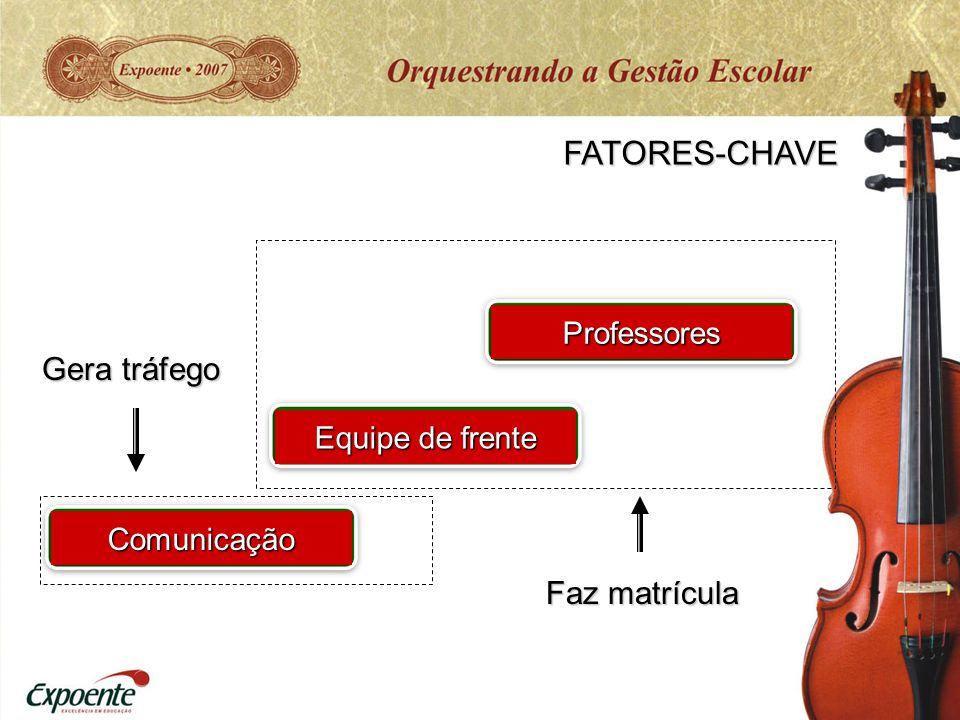 FATORES-CHAVE Gera tráfego Faz matrícula Professores Equipe de frente