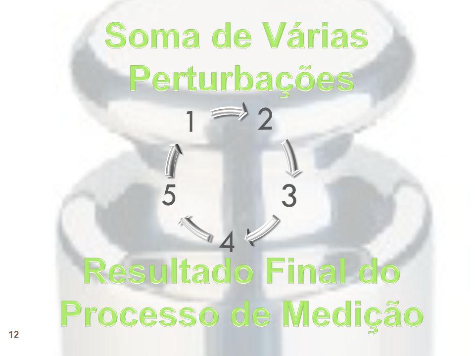 Soma de Várias Perturbações Resultado Final do Processo de Medição