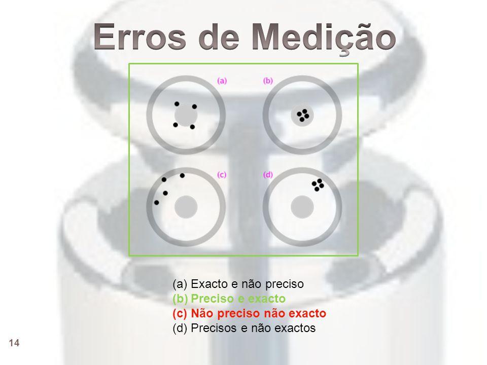 Erros de Medição Exacto e não preciso Preciso e exacto