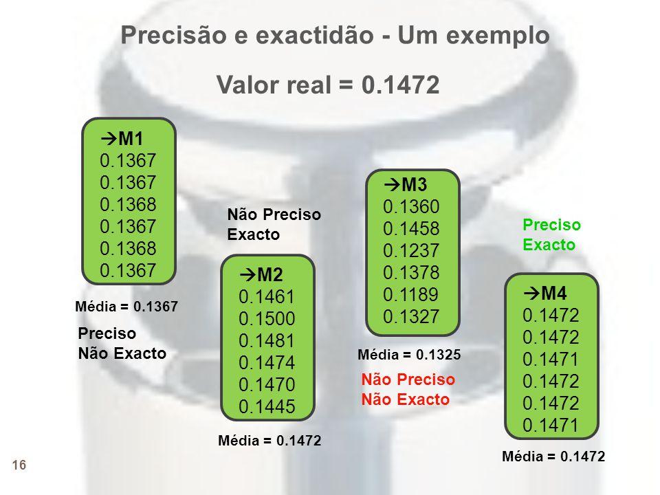 Precisão e exactidão - Um exemplo