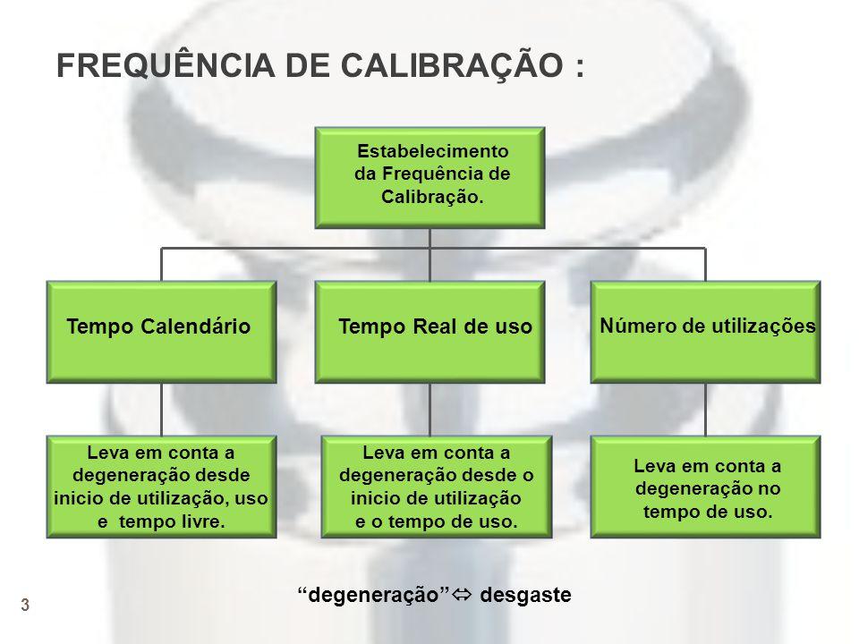 FREQUÊNCIA DE CALIBRAÇÃO :