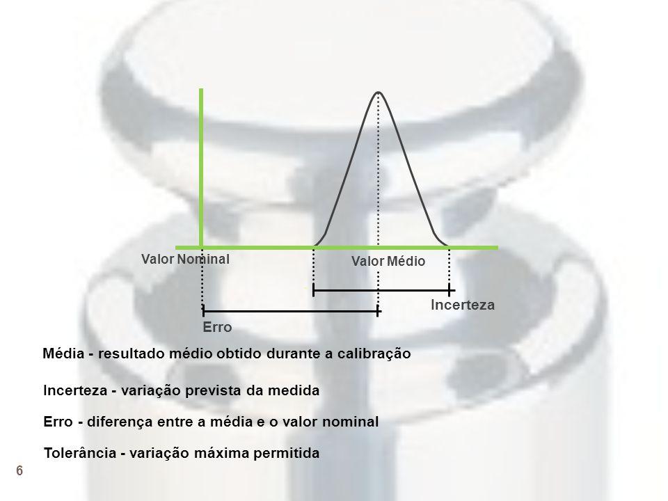 Média - resultado médio obtido durante a calibração