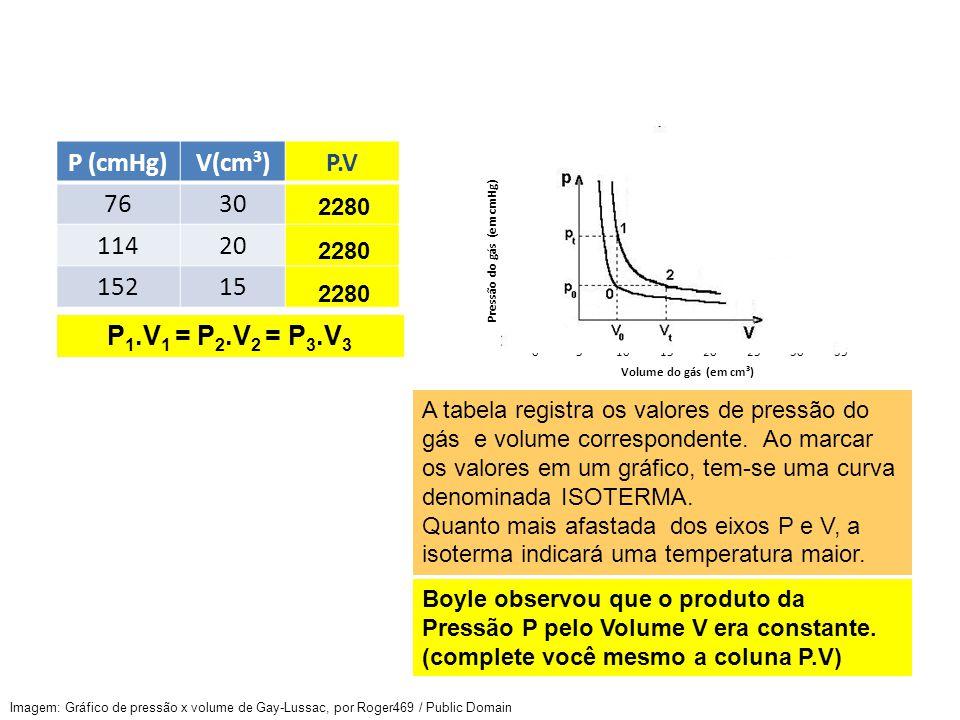 P (cmHg) V(cm³) P.V 76 30 114 20 152 15 P1.V1 = P2.V2 = P3.V3