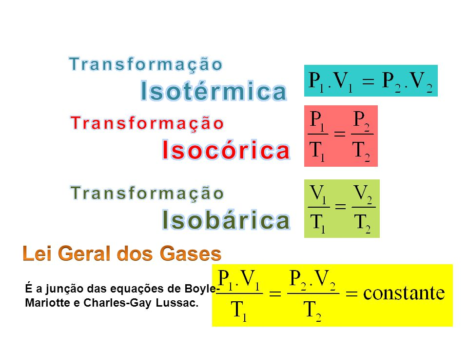 Isotérmica Isocórica Isobárica Lei Geral dos Gases Transformação