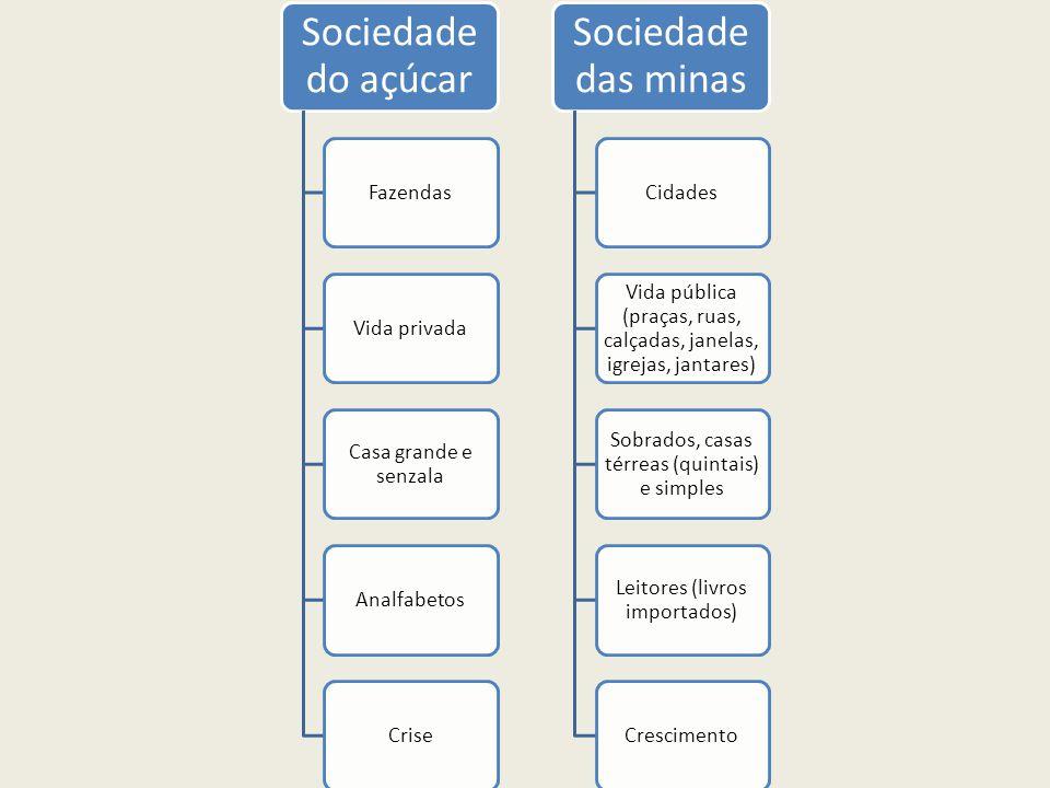 Sociedade do açúcar Sociedade das minas Fazendas Vida privada