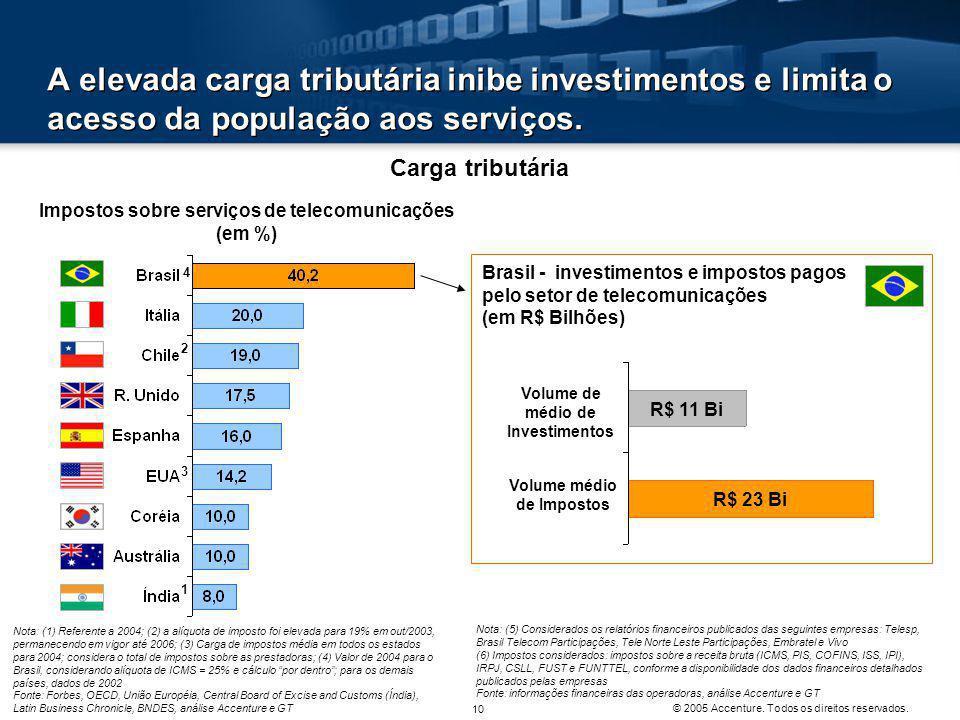 A elevada carga tributária inibe investimentos e limita o acesso da população aos serviços.
