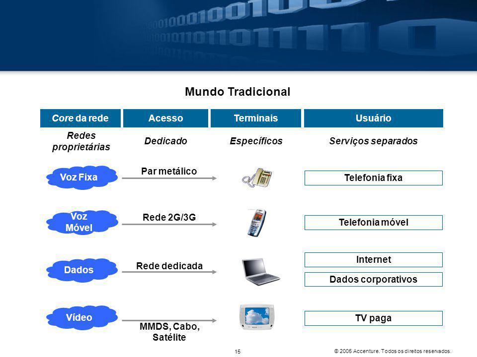 Mundo Tradicional Core da rede Acesso Terminais Usuário