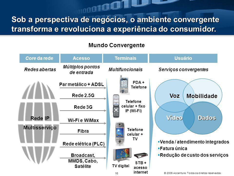 Sob a perspectiva de negócios, o ambiente convergente transforma e revoluciona a experiência do consumidor.