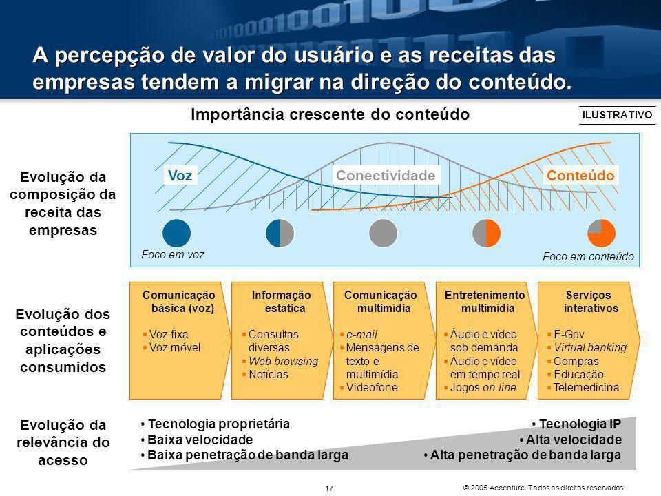 A percepção de valor do usuário e as receitas das empresas tendem a migrar na direção do conteúdo.