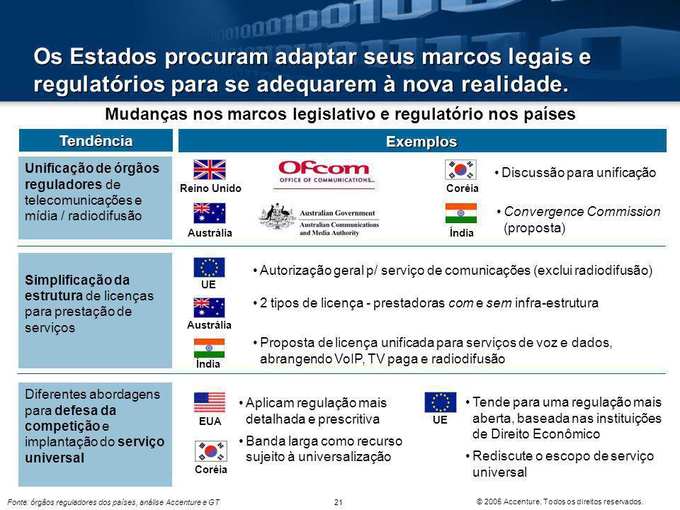 Mudanças nos marcos legislativo e regulatório nos países