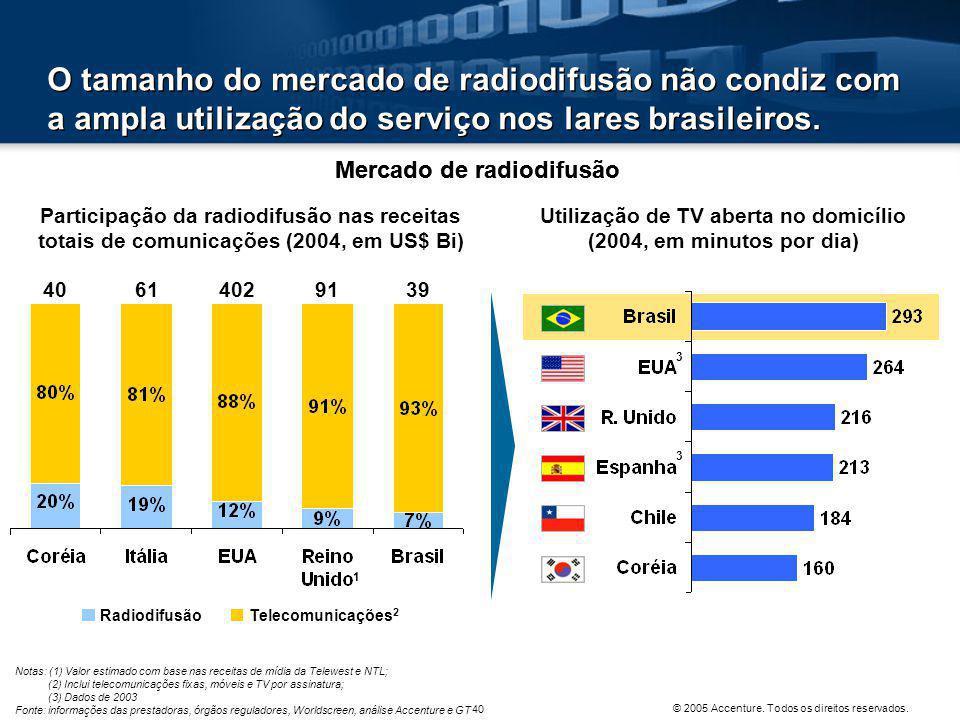 O tamanho do mercado de radiodifusão não condiz com a ampla utilização do serviço nos lares brasileiros.