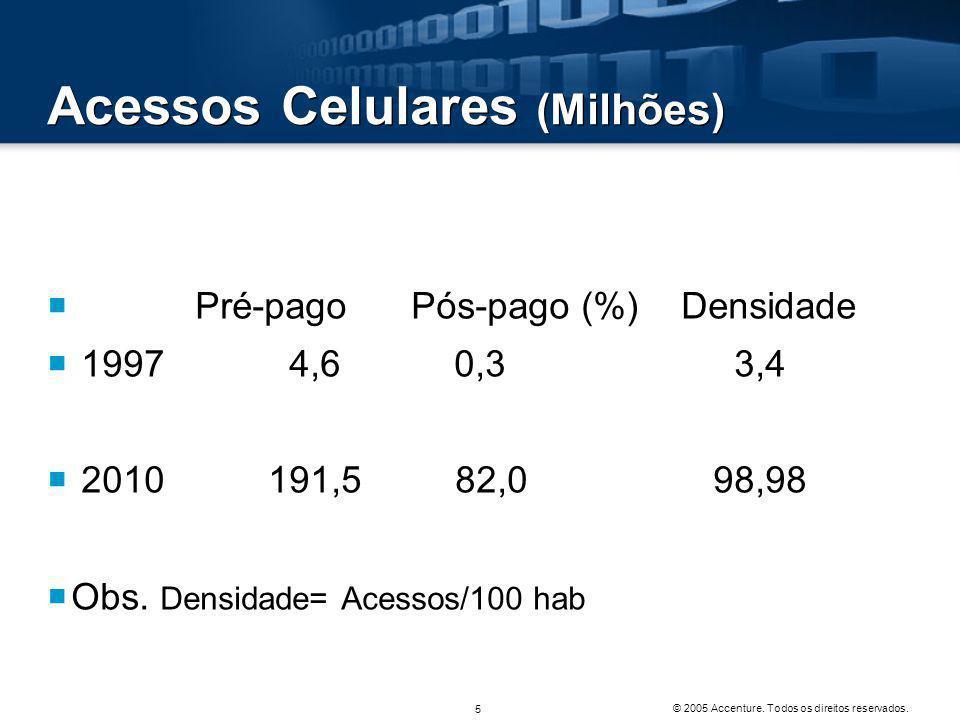 Acessos Celulares (Milhões)