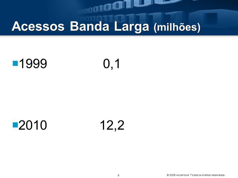 Acessos Banda Larga (milhões)