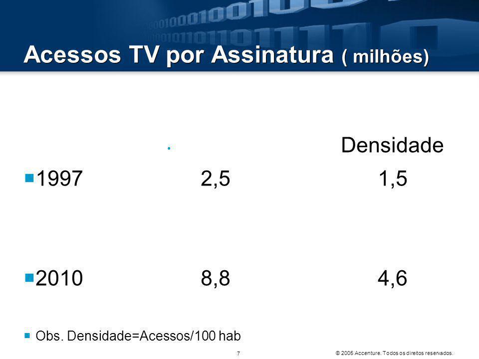 Acessos TV por Assinatura ( milhões)