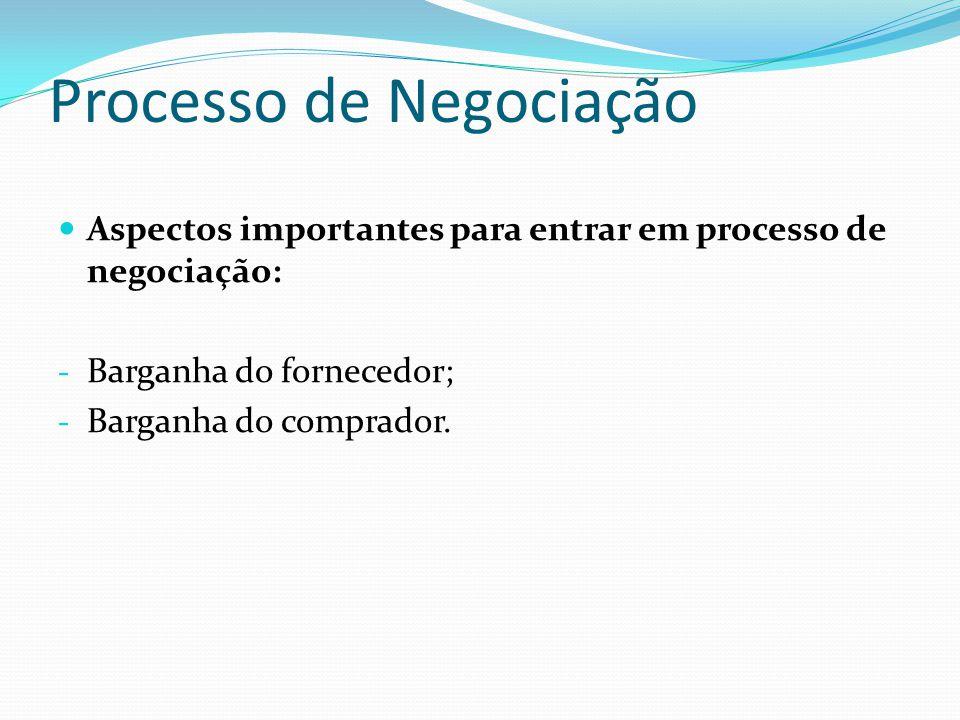 Processo de Negociação