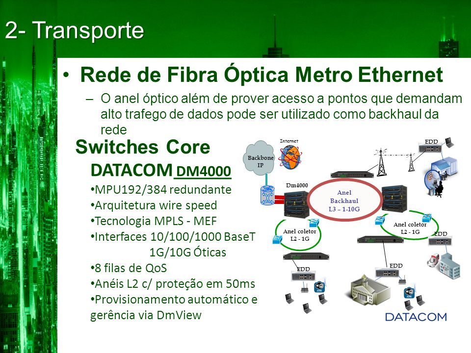 2- Transporte Rede de Fibra Óptica Metro Ethernet Switches Core