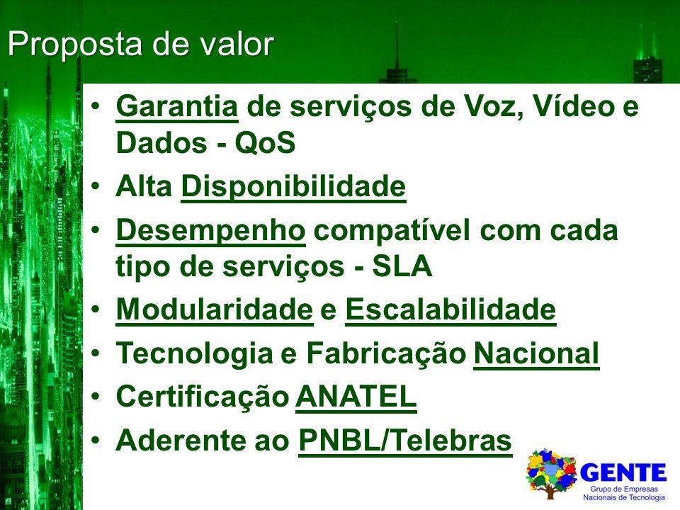 Proposta de valor Garantia de serviços de Voz, Vídeo e Dados - QoS
