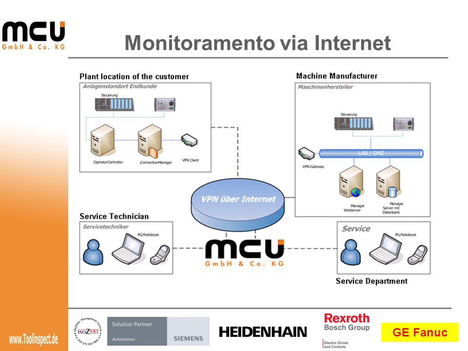 Monitoramento via Internet